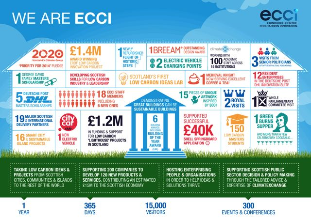 ECCI_Infographic_FINAL_med